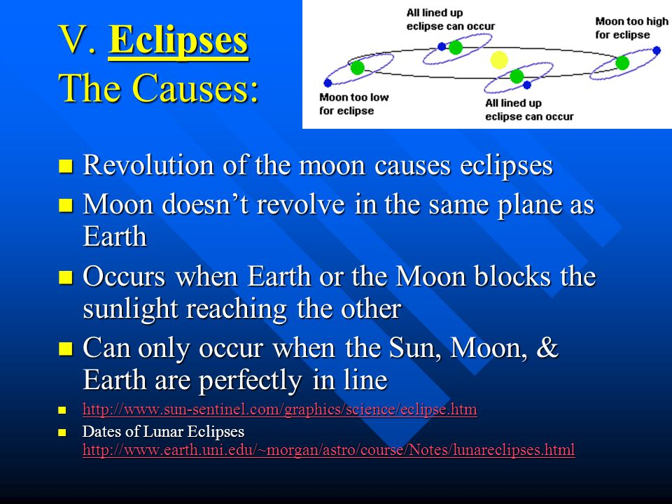 V. Eclipses The Causes: Revolution of the moon causes eclipses