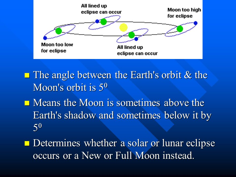 The angle between the Earth s orbit & the Moon s orbit is 50
