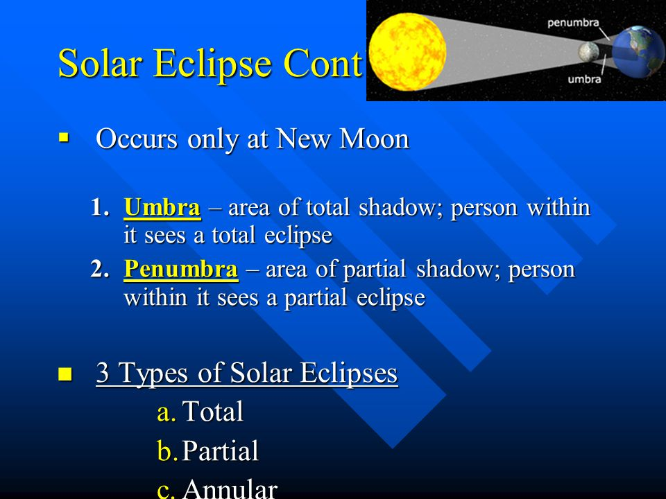 Solar Eclipse Cont' Occurs only at New Moon 3 Types of Solar Eclipses
