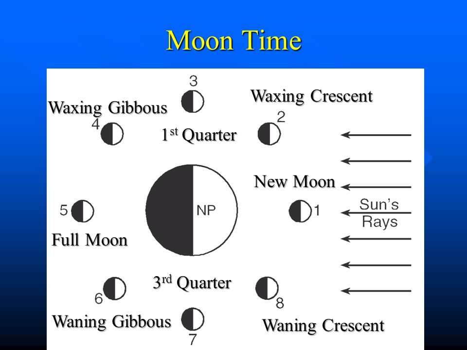 Moon Time Waxing Crescent Waxing Gibbous 1st Quarter New Moon