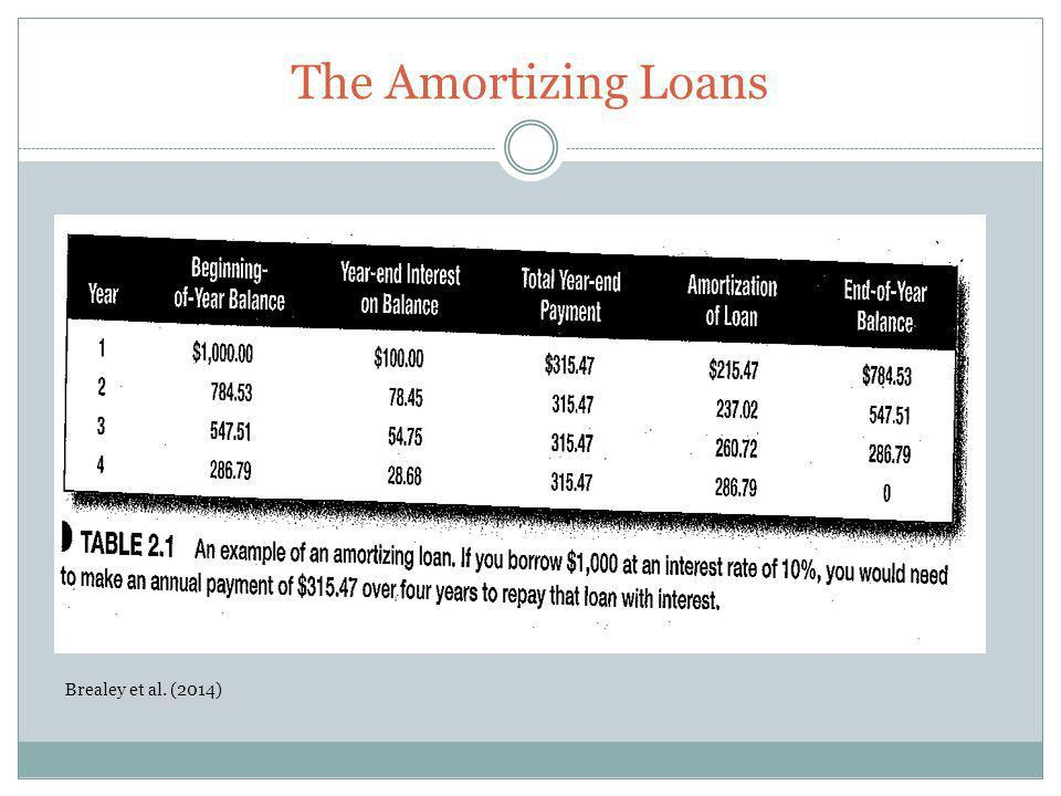 The Amortizing Loans Brealey et al. (2014)