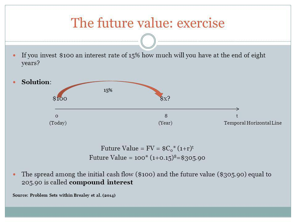 The future value: exercise