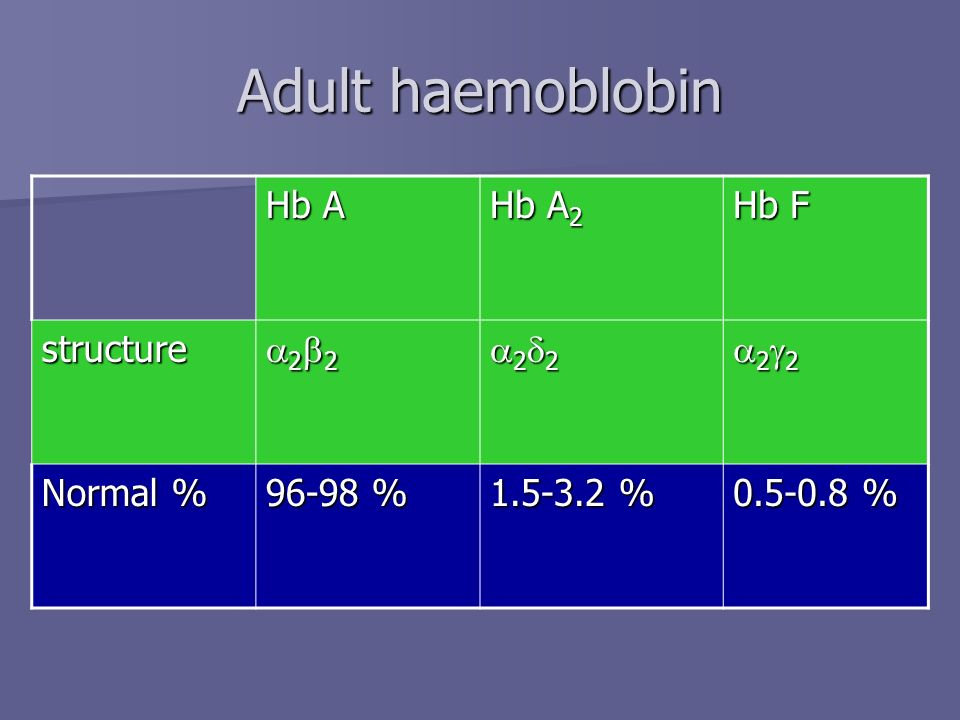 Adult haemoblobin Hb A Hb A2 Hb F structure a2b2 a2d2 a2g2 Normal %