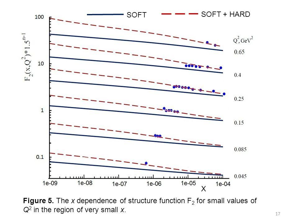 SOFT SOFT + HARD. X. Figure 5.