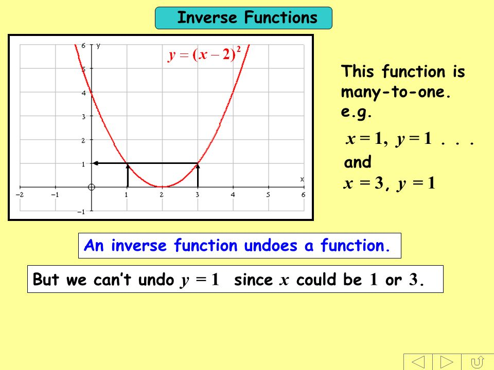 x = 1, y = x = 3, y = 1 This function is many-to-one. e.g. and
