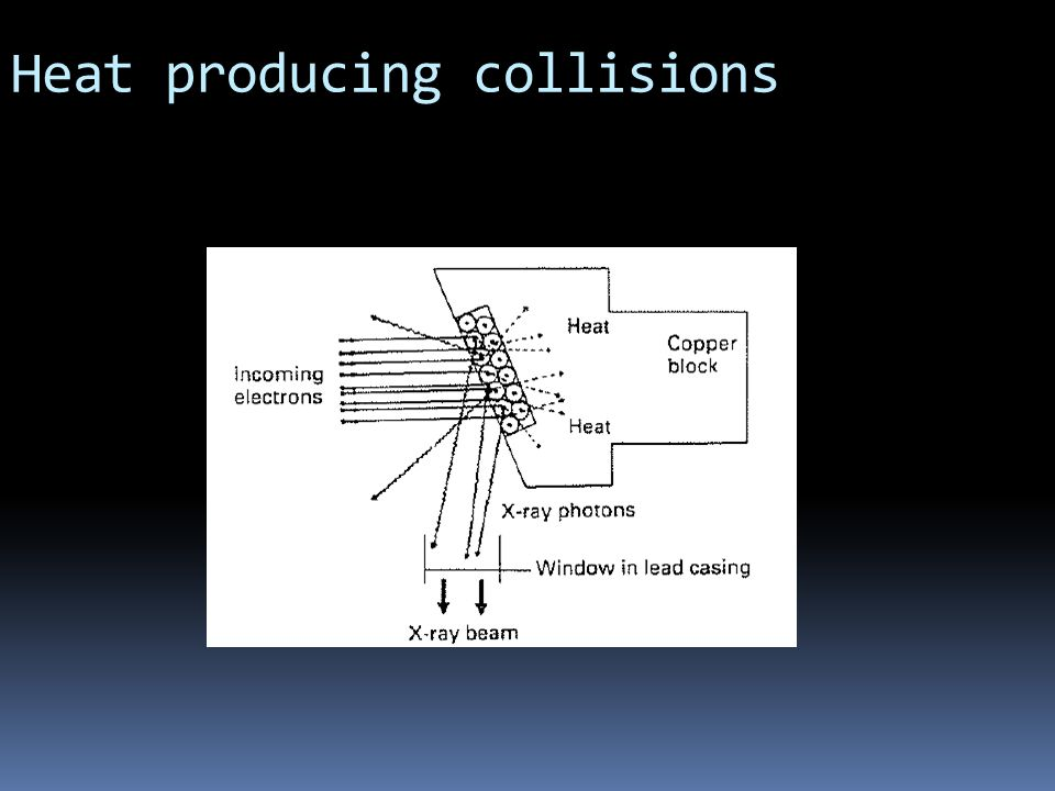 Heat producing collisions