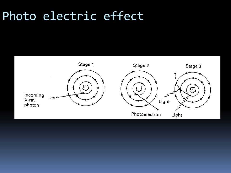 Photo electric effect