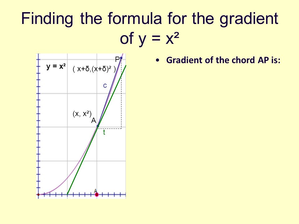 Finding the formula for the gradient of y = x²