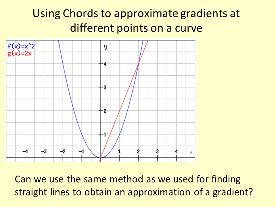 Using Chords to approximate gradients at different points on a curve