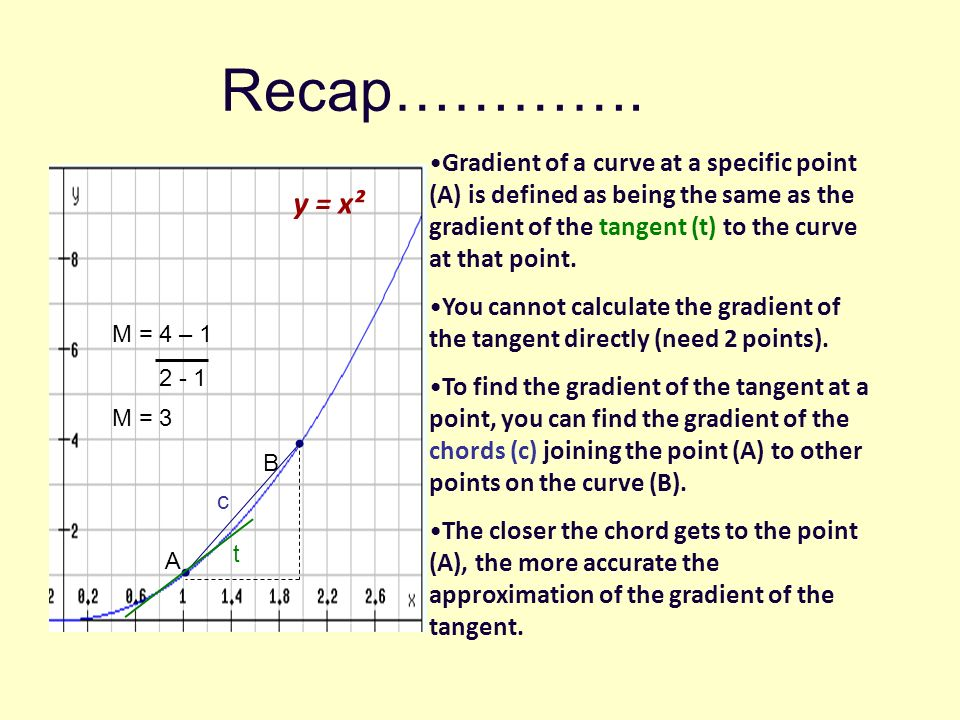Recap………….Gradient of a curve at a specific point (A) is defined as being the same as the gradient of the tangent (t) to the curve at that point.