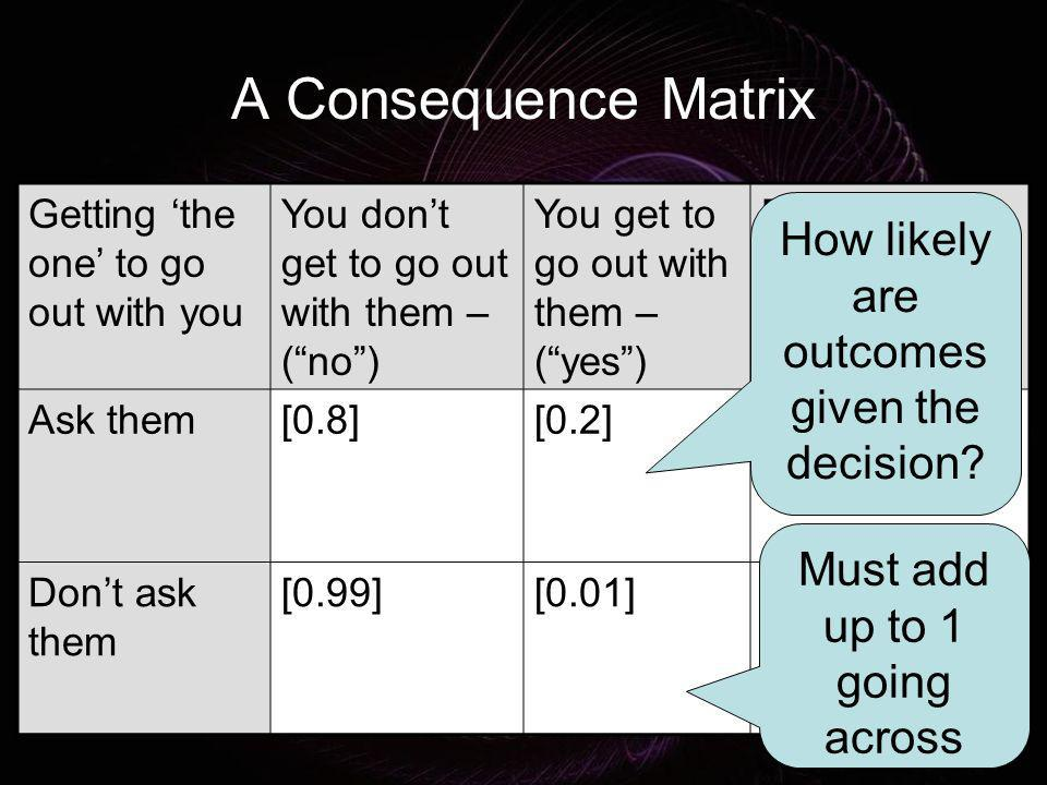 A Consequence Matrix How likely are outcomes given the decision