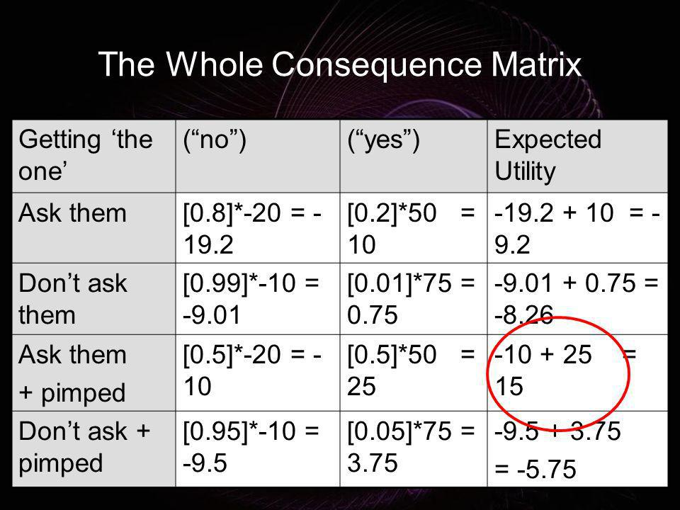 The Whole Consequence Matrix