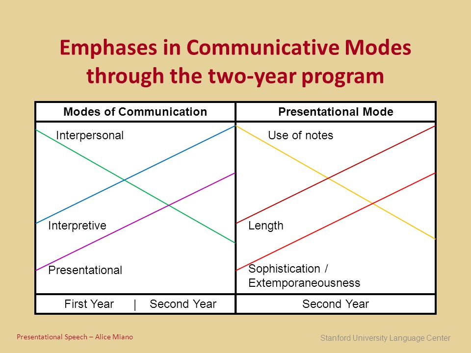 Emphases in Communicative Modes through the two-year program