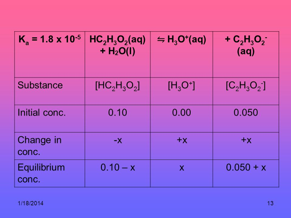 Ka = 1.8 x 10-5 HC2H3O2(aq) + H2O(l) ⇋ H3O+(aq) + C2H3O2-(aq)