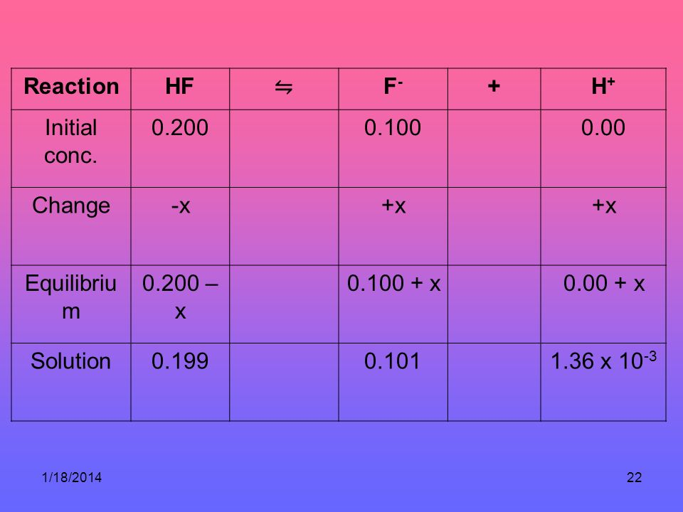 Reaction HF ⇋ F- + H+ Initial conc. 0.200 0.100 0.00 Change -x +x