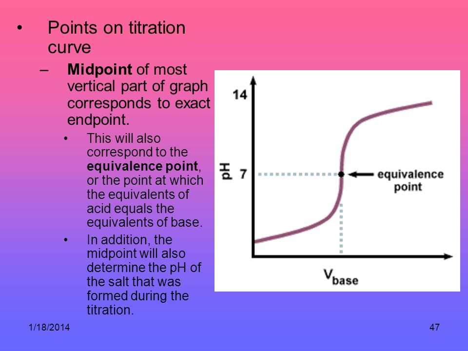 Points on titration curve