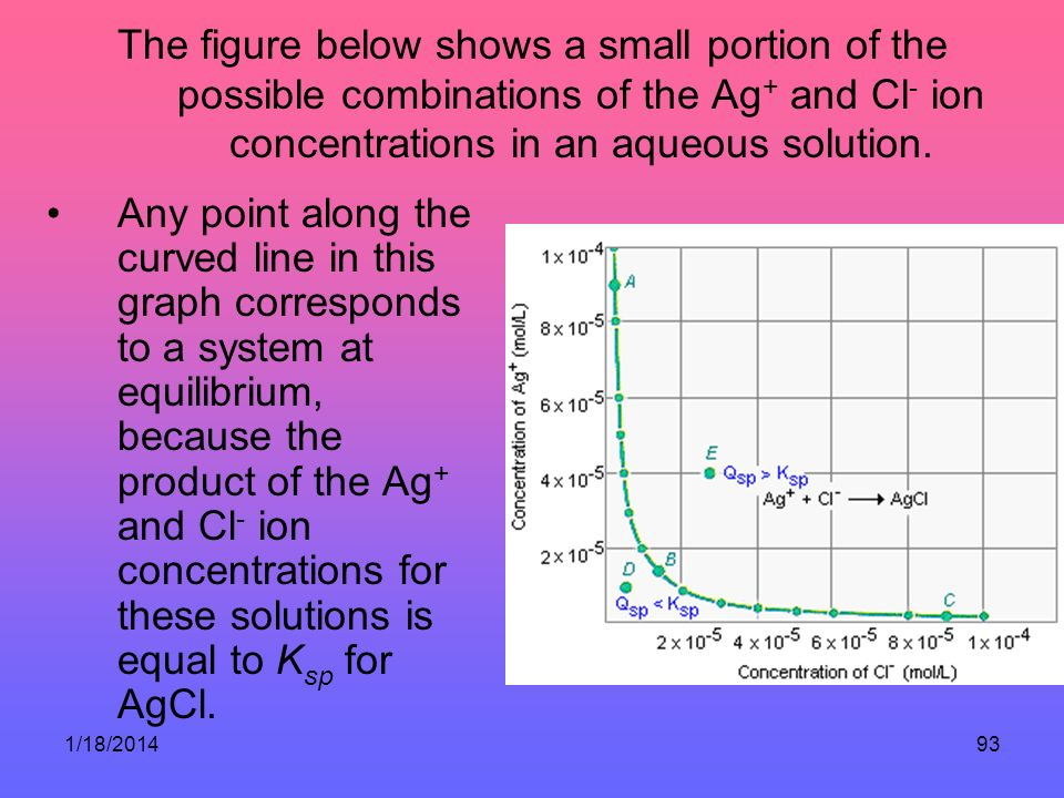 The figure below shows a small portion of the possible combinations of the Ag+ and Cl- ion concentrations in an aqueous solution.