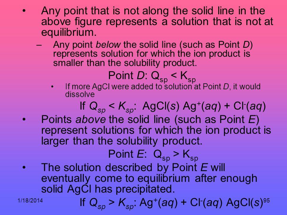 If Qsp < Ksp: AgCl(s) Ag+(aq) + Cl-(aq)