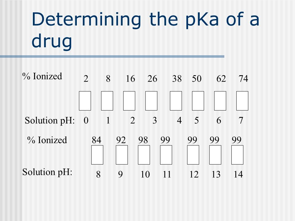 Determining the pKa of a drug