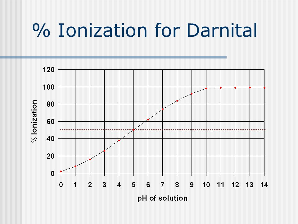 % Ionization for Darnital