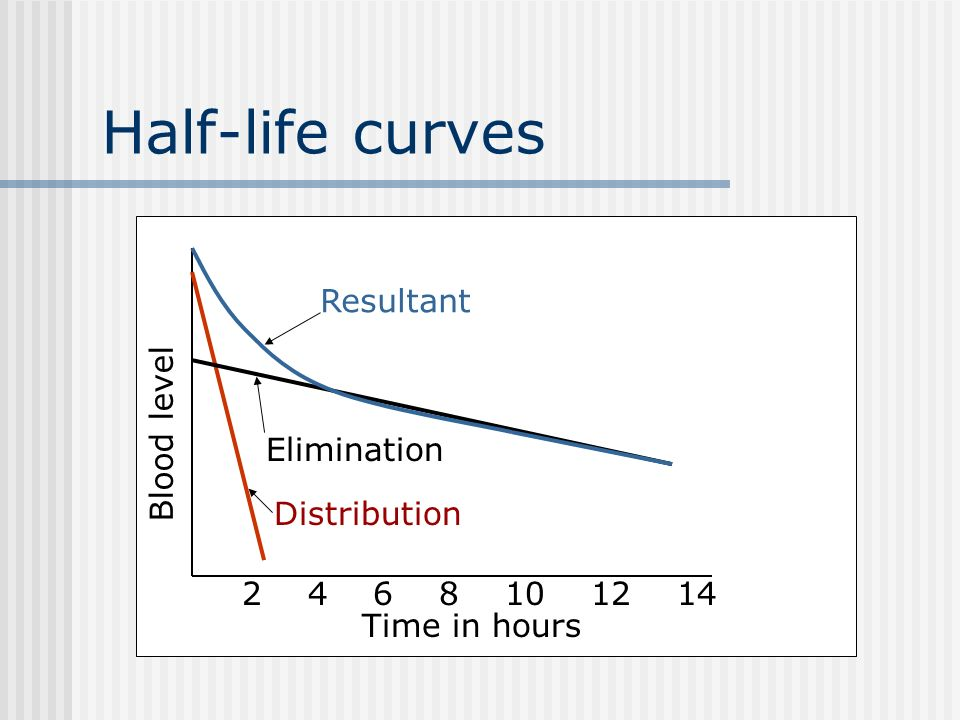Half-life curves Resultant Blood level Elimination Distribution