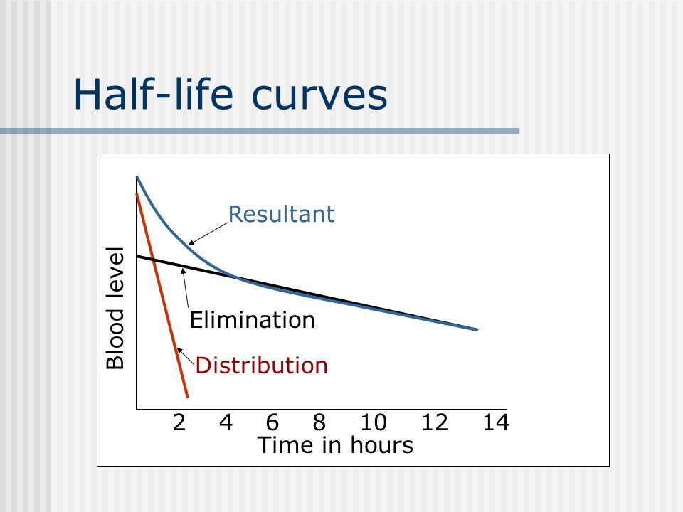 Half-life curves Resultant Blood level Elimination Distribution