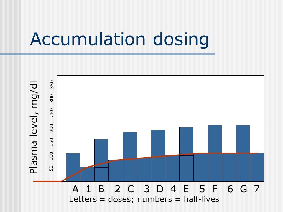 Accumulation dosing Plasma level, mg/dl A 1 B 2 C 3 D 4 E 5 F 6 G 7