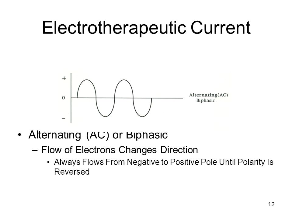Electrotherapeutic Current