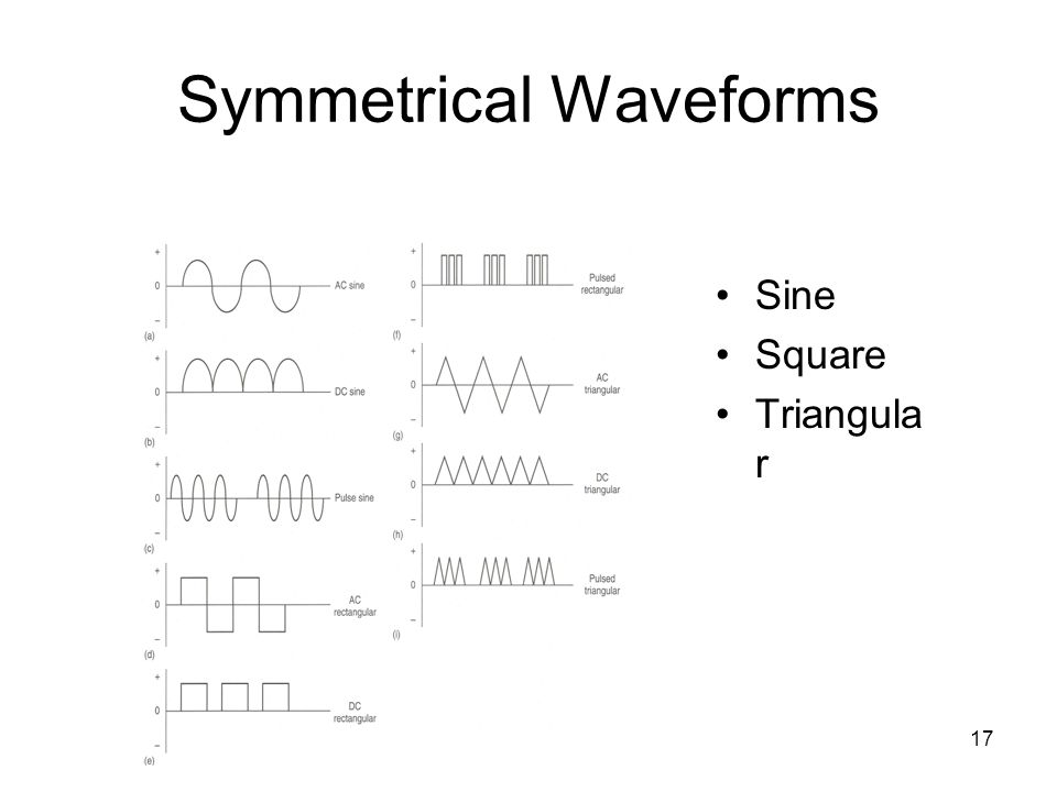 Symmetrical Waveforms