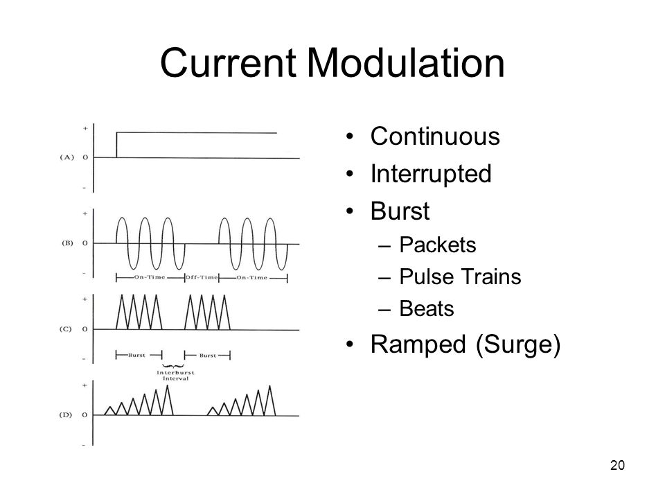 Current Modulation Continuous Interrupted Burst Ramped (Surge) Packets