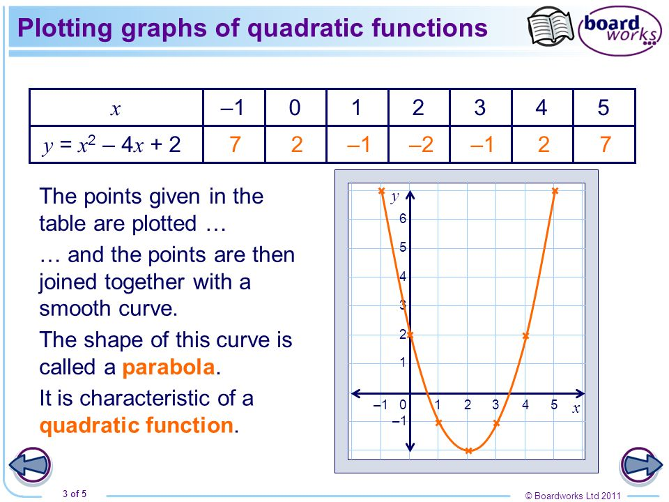 Plotting graphs of quadratic functions