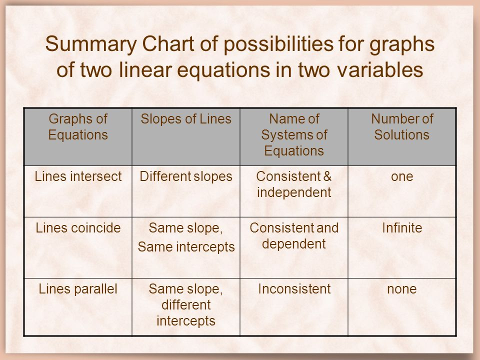 Summary Chart of possibilities for graphs of two linear equations in two variables