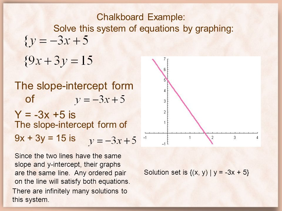 Chalkboard Example: Solve this system of equations by graphing: