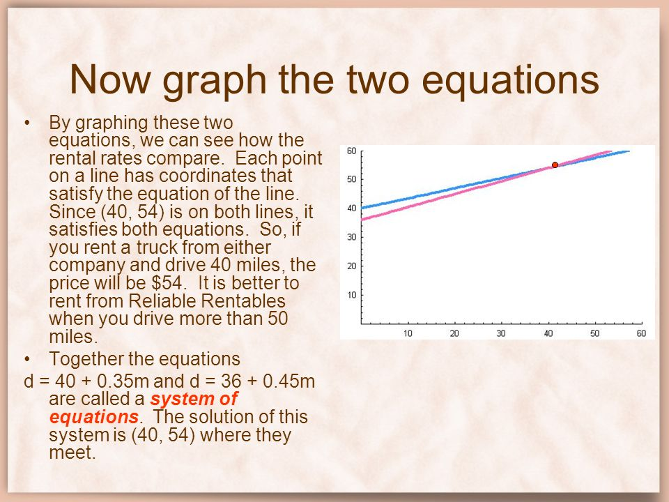 Now graph the two equations