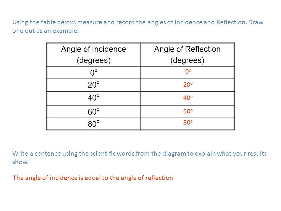 Angle of Incidence (degrees) Angle of Reflection 0o 20o 40o 60o 80o