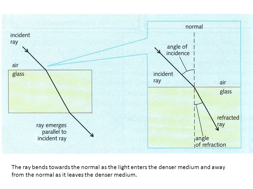 The ray bends towards the normal as the light enters the denser medium and away from the normal as it leaves the denser medium.