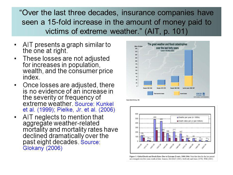 Over the last three decades, insurance companies have seen a 15-fold increase in the amount of money paid to victims of extreme weather. (AIT, p. 101)
