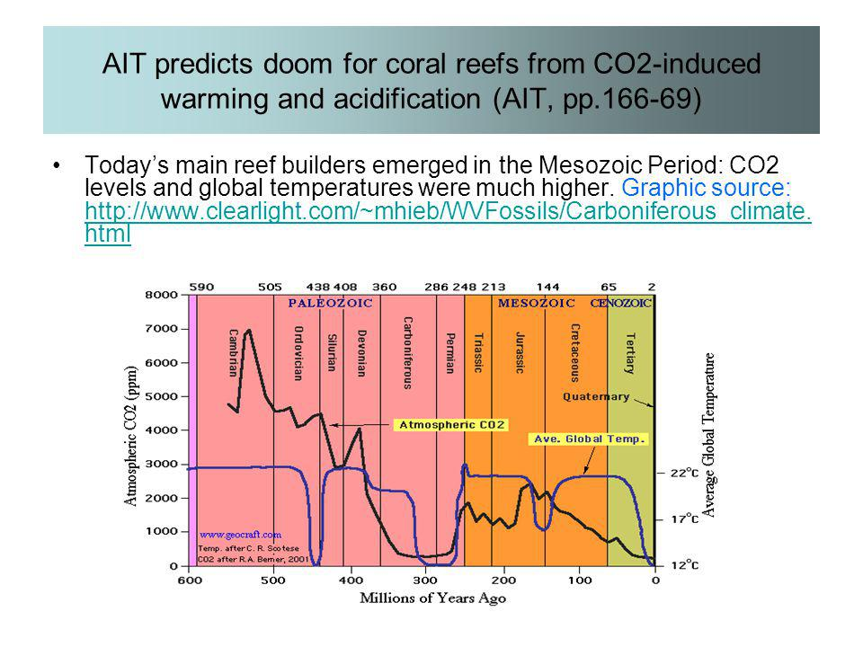 AIT predicts doom for coral reefs from CO2-induced warming and acidification (AIT, pp.166-69)