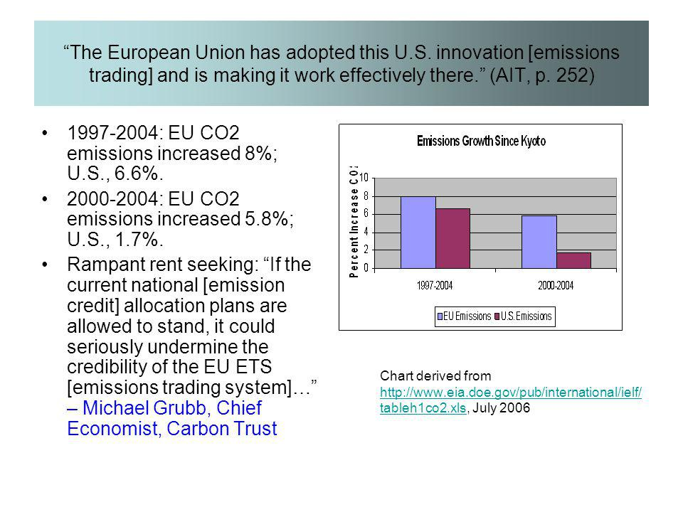 1997-2004: EU CO2 emissions increased 8%; U.S., 6.6%.