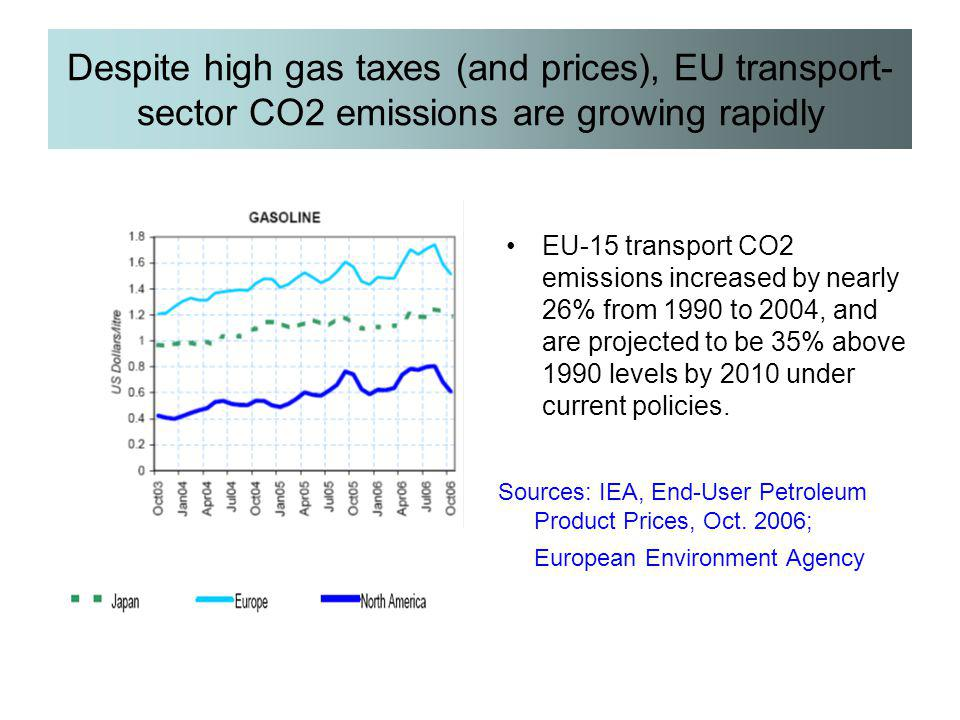 Despite high gas taxes (and prices), EU transport-sector CO2 emissions are growing rapidly