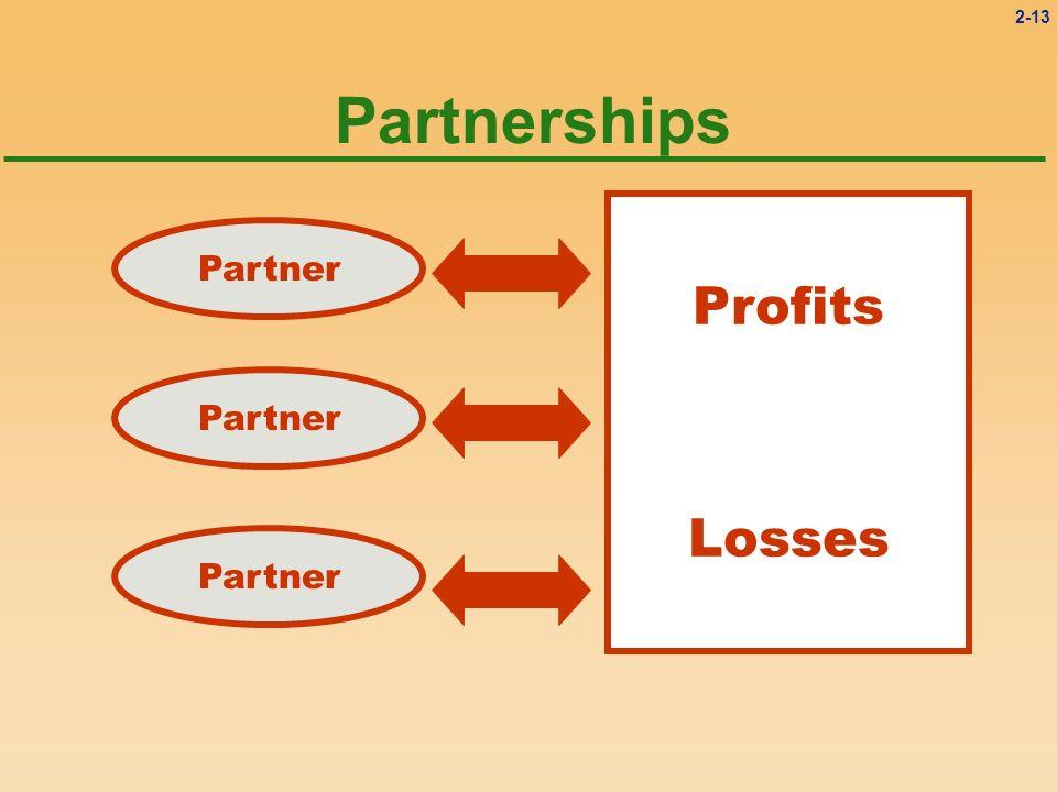Partnerships Profits Losses Partner Partner Partner