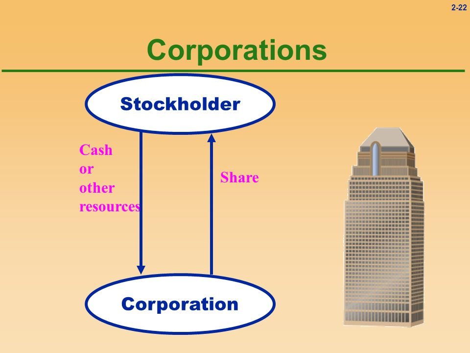 Corporations Stockholder Cash or other resources Share Corporation