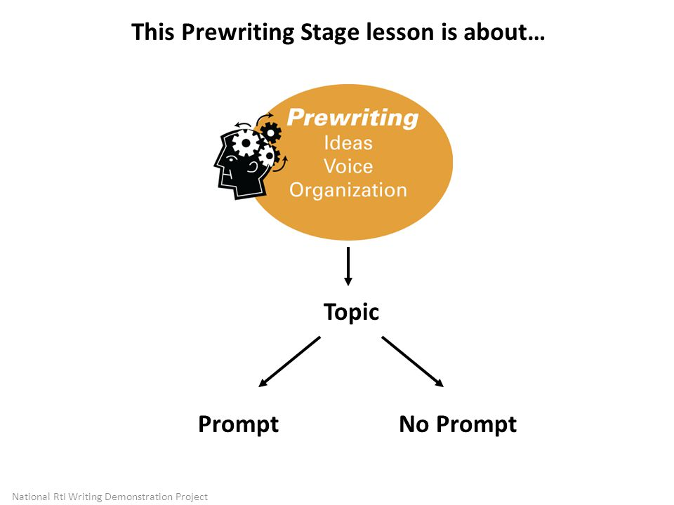 This Prewriting Stage lesson is about…