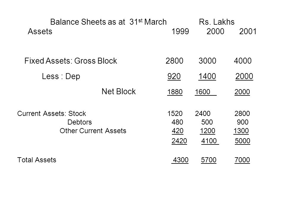 Balance Sheets as at 31st March Rs. Lakhs Assets 1999 2000 2001