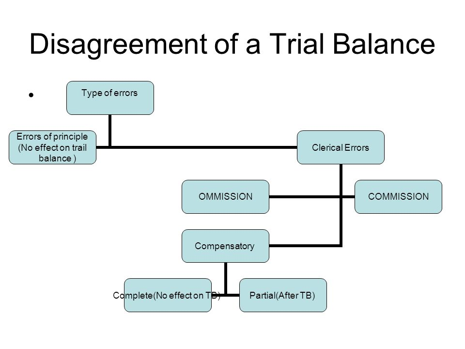 Disagreement of a Trial Balance