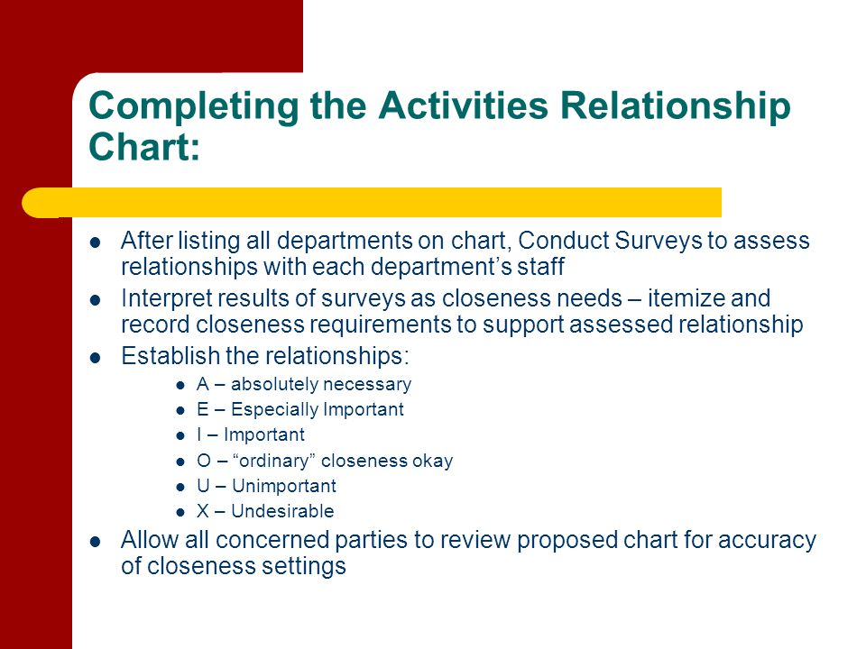 Completing the Activities Relationship Chart: