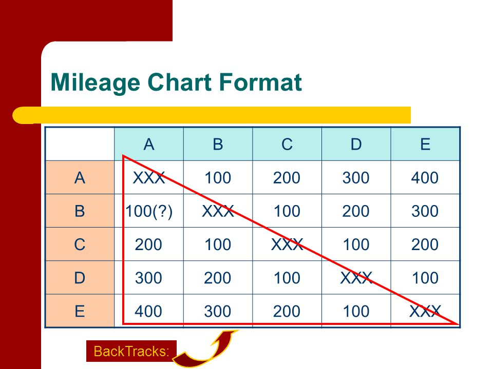 Mileage Chart Format A B C D E XXX 100 200 300 400 100( ) BackTracks: