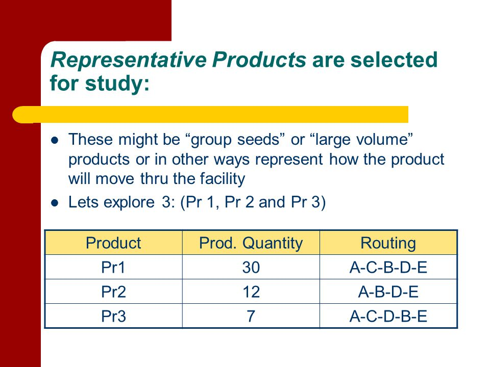 Representative Products are selected for study:
