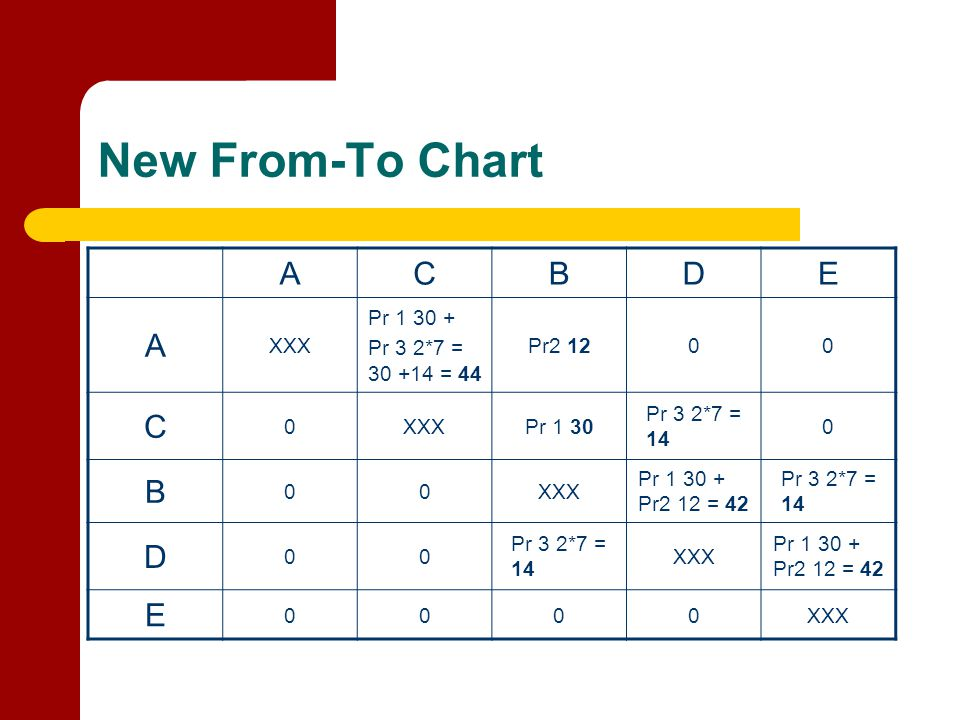 New From-To Chart A C B D E XXX Pr 1 30 + Pr 3 2*7 = 30 +14 = 44