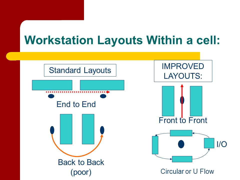 Workstation Layouts Within a cell: